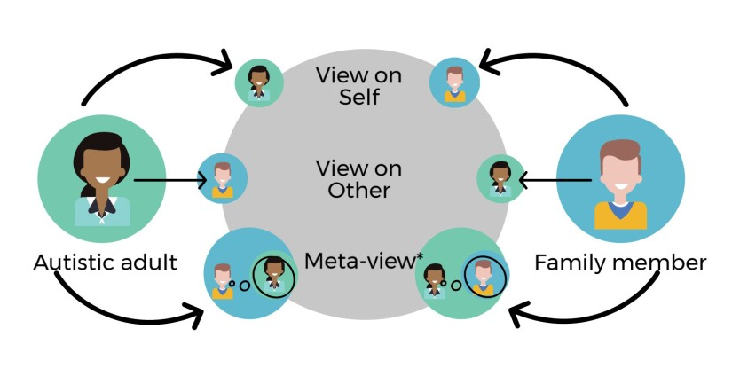 Diagram of how autistic adults are viewed by family members, and how autistic adults view themselves and understand how they will be viewed by their family members, called meta-view, figure from Heasman & Gillespie (2017).