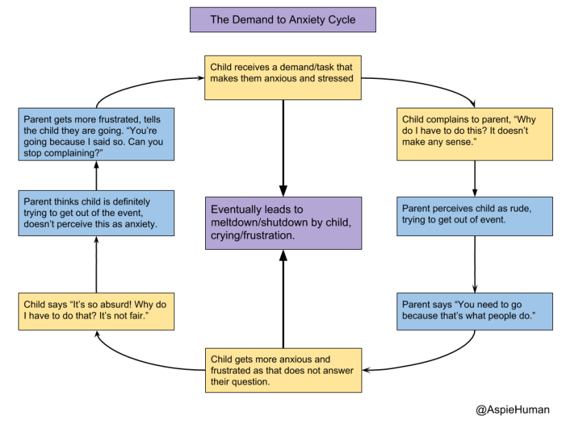 "A flow chart titled The Demand to Anxiety Cycle. It's showing the circular cycle of a parent giving a demand to an autistic child, and the child becoming anxious and being perceived as complaining/rude, rather than anxious. This makes the parent push back further saying ""You're going because I said so,"" and leads the child to have a meltdown or shutdown, crying/frustration."