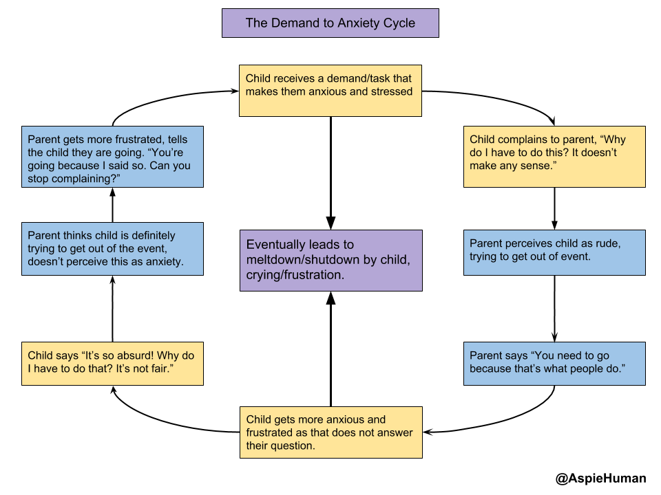 "Title: The Demand to Anxiety Cycle. 8 boxes in a circle with arrows going to clockwise, and one box in the center. Box1, starting at noon on a clock: Child receives a demand/task that makes them anxious and stressed. Box2: Child complains to parent, ""Why do I have to do this? It doesn't make any sense."" Box3: Parent perceives child as rude, trying to get out of event.. Box4: Parent says ""You need to go because that's what people do."" Box5: Child gets more anxious and frustrated as that does not answer their question. Arrow going up to another box in the center, BoxA: Eventually leads to meltdown/shutdown by child, crying/frustration. Box6: Child says ""It's so absurd! Why do I have to do that? It's not fair."" Box7: Parent thinks child is definitely trying to get out of the event, doesn't perceive this as anxiety. Box8: Parent gets more frustrated, tells the child they are going. ""You're going because I said so. Can you stop complaining?"" Goes to Box1 again. Box1 has an arrow pointing down to BoxA in the center."