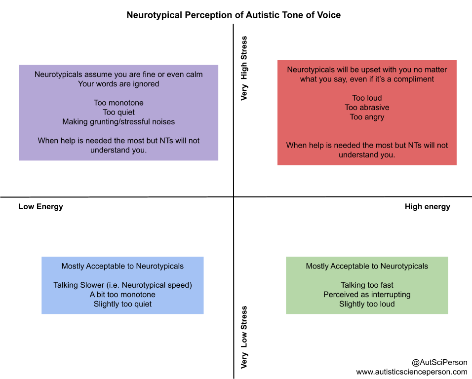 An x and y-axis with four quadrants, with a box of text for each quadrant. Title - Neurotypical Perception of Autistic Tone of Voice. Y-axis goes from Very low stress to very high stress, bottom to top. X-axis goes from low energy to high energy, left to right.  Very high stress and low energy: Neurotypicals assume you are fine or even calm Your words are ignored  Too monotone Too quiet Making grunting/stressful noises  When help is needed the most but NTs will not understand you.  Very high stress and high energy: Neurotypicals will be upset with you no matter what you say, even if it's a compliment  Too loud Too abrasive Too angry   When help is needed the most but NTs will not understand you.  Low energy/very low stress: Mostly Acceptable to Neurotypicals  Talking Slower (i.e. Neurotypical speed) A bit too monotone Slightly too quiet  High energy very low stress - Mostly Acceptable to Neurotypicals  Talking too fast Perceived as interrupting Slightly too loud.
