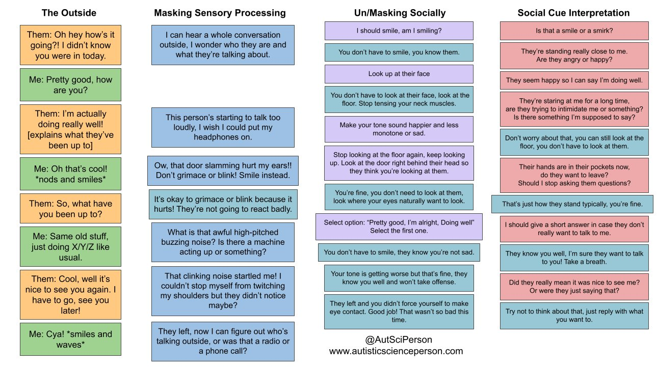 """2nd column in Masking Sensory Processing - added It's okay to grimace or blink because it hurts! They're not going to react badly. after """"Ow, that door slamming hurt my ears!! Don't grimace or blink! Smile instead.""""  3rd column Un/Masking Socially - I should smile, am I smiling? You don't have to smile, you know them. Look up at their face. You don't have to look at their face, look at the floor. Stop tensing your neck muscles. Make your tone sound happier and less monotone or sad. Stop looking at the floor again, keep looking up. Look at the door right behind their head so they think you're looking at them. You're fine, you don't need to look at them, look where your eyes naturally want to look. Select option: """"Pretty good, I'm alright, Doing well"""" Select the first one. You don't have to smile, they know you're not sad. Your tone is getting worse but that's fine, they know you well and won't take offense. They left and you didn't force yourself to make eye contact Good job! Wasn't bad"""