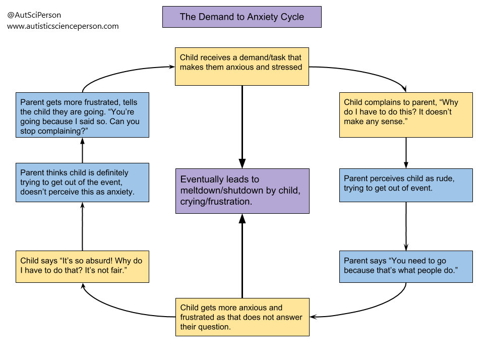 """Title: The Demand to Anxiety Cycle. 8 boxes in a circle with arrows going to clockwise, and one box in the center. Box1, starting at noon on a clock: Child receives a demand/task that makes them anxious and stressed. Box2: Child complains to parent, """"Why do I have to do this? It doesn't make any sense."""" Box3: Parent perceives child as rude, trying to get out of event.. Box4: Parent says """"You need to go because that's what people do."""" Box5: Child gets more anxious and frustrated as that does not answer their question. Arrow going up to another box in the center, BoxA: Eventually leads to meltdown/shutdown by child, crying/frustration. Box6: Child says """"It's so absurd! Why do I have to do that? It's not fair."""" Box7: Parent thinks child is definitely trying to get out of the event, doesn't perceive this as anxiety. Box8: Parent gets more frustrated, tells the child they are going. """"You're going because I said so. Can you stop complaining?"""" Goes to Box1 again. Box1 has an arrow pointing down to BoxA in the center."""
