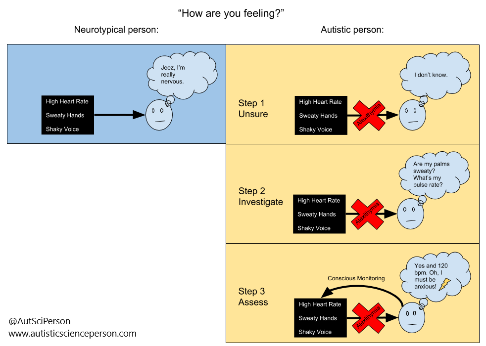 """Neurotypical column on the left with one picture, and an autistic person column on the right with 3 pictures. Neurotypical person box: A text box that says """"High heart rate, sweaty hands, shaky voice."""" Arrow points from text to a person's head and the person says """"Jeez. I'm really nervous."""" Autistic person column, Step 1, Unsure: Same picture but a large red X saying """"Alexithymia"""" over the arrow pointing to the head, with a person thinking """"I don't know."""" Step 2, Investigate: Same picture. Person is thinking """"Are my palms sweaty? What's my pulse rate?"""" Step 3, Assess: Same picture, but an additional arrow points from the person's head back to the box with physical states, which says """"Conscious Monitoring."""" Person thinks """"Yes and 120 bpm. Oh I must be anxious!""""."""