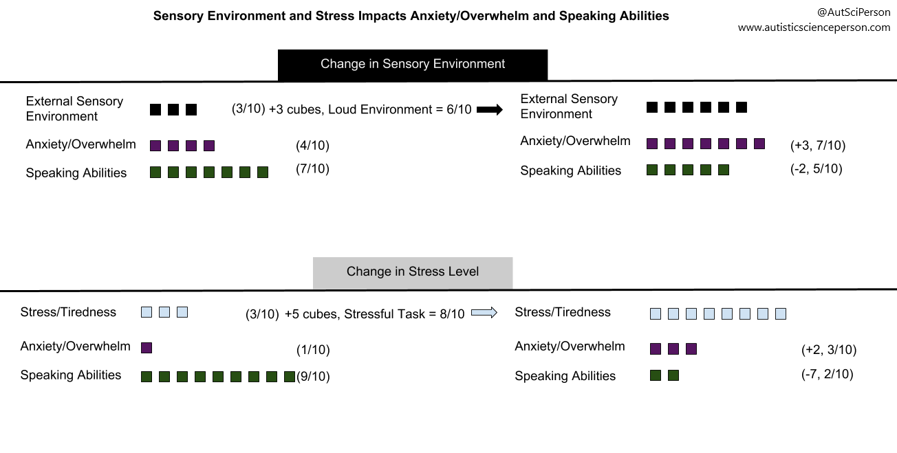 Sensory environment and stress impacts anxiety/overwhelm & speaking abilities. 3 rows of different colored cubes labeled external sensory environment (3 cubes), anxiety/overwhelm (4 cubes), & speaking abilities (7 cubes). +3 sensory environment cubes (loudness) adds 3 anxiety/overwhelm cubes, takes away 2 speaking abilities cubes. 2nd example: +5 cubes in stress level takes away 7 speaking cubes, adds 2 anxiety cubes