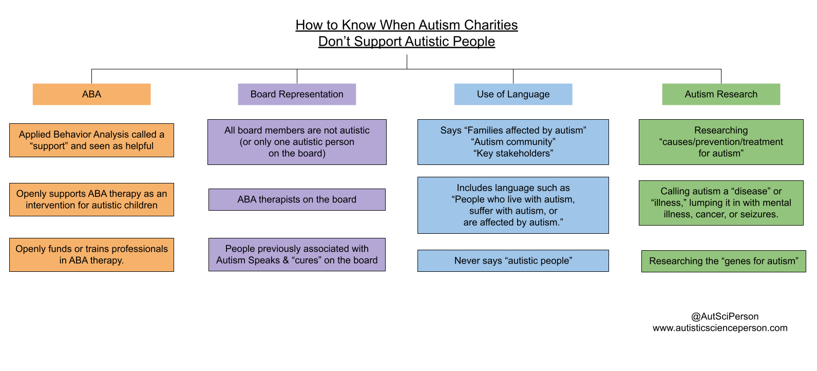 """Title - How to Know When Autism Charities  Don't Support Autistic People. 4 different columns with different colored text boxes. Orange column: ABA - Applied Behavior Analysis called a """"support"""" and seen as helpful. Openly supports ABA therapy as an intervention for autistic children. Openly funds or trains professionals in ABA therapy.  Purple column: Board Representation - All board members are not autistic (or only one autistic person on the board). ABA therapists on the board. People previously associated with Autism Speaks and """"cures"""" on the board.   Blue column: Use of Language. Says """"Families affected by autism"""" or """"Autism community"""" or """"Key stakeholders."""" Includes language such as """"People who live with autism, suffer with autism, or are affected by autism."""" Never says """"autistic people.""""  Green column: Autism research. Researching """"causes/prevention/treatment for autism."""" Calling autism a """"disease"""" or """"illness,"""" lumping it in with mental illness, cancer. Research autism genes."""