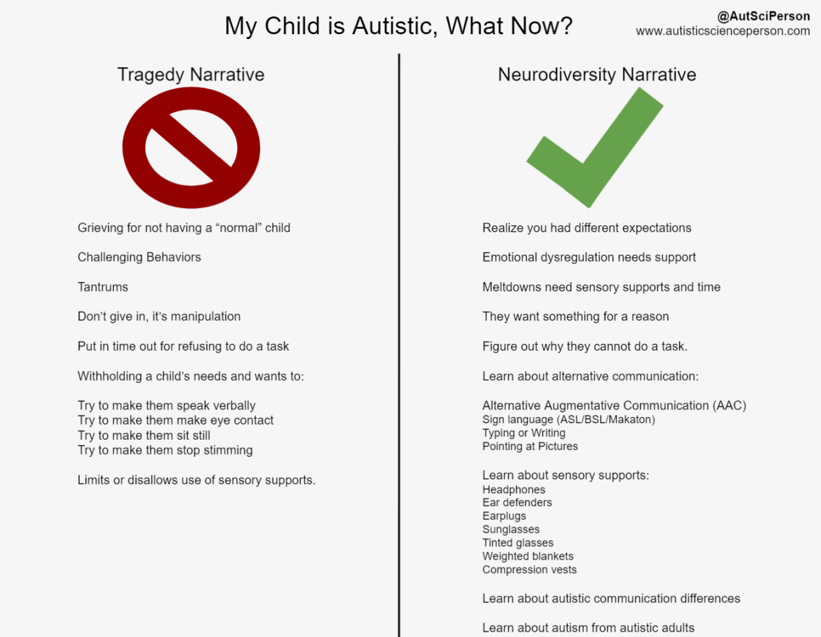 """My Child is Autistic, What Now? @AutSciPerson www.autisticSciencePerson.com 2 columns. Tragedy Narrative on left column with a cross out sign. Grieving for not having a """"normal"""" child Challenging Behaviors Tantrums Don't give in, it's manipulation Put in time out for refusing to do a task Withholding a child's needs and wants to: Try to make them speak verbally. Try to make them make eye contact Try to make them sit still. Try to make them stop stimming. Limits or disallows use of sensory supports. 2nd column on right side, Neurodiversity Narrative, green check mark. Realize you had different expectations Emotional dysregulation needs support. Meltdowns need sensory supports and time. They want something for a reason. Figure out why they cannot do a task. Learn about alternative communication: Alternative Augmentative Communication (AAC), Sign language (ASL/BSL/Makaton), Typing or Writing Pointing at Pictures. Learn about sensory supports: Headphones. Ear defenders. Earplugs. Sunglasses. Tinted glasses. Weighted blankets. Compression vests. Learn about autistic communication differences. Learn about autism from autistic adults."""